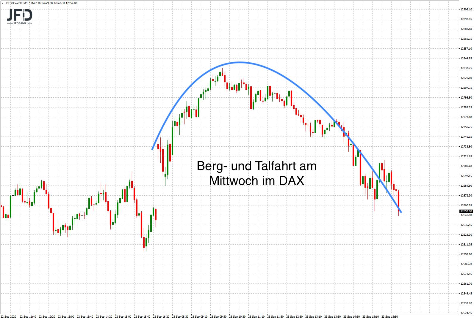 DAX-Korrektur-nach-oben-schon-wieder-vorbei-Kommentar-JFD-Bank-GodmodeTrader.de-3