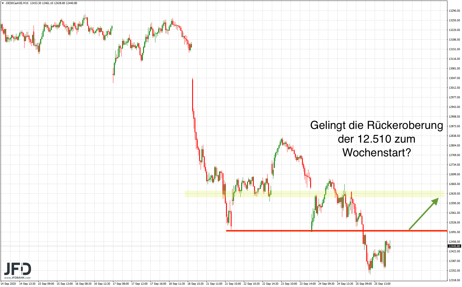 Positiver-DAX-Start-nach-den-Verlusten-der-Vorwoche-Kommentar-JFD-Bank-GodmodeTrader.de-5