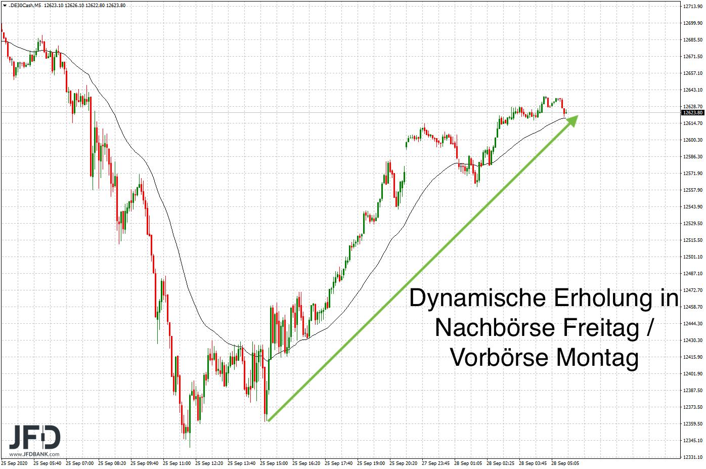 Positiver-DAX-Start-nach-den-Verlusten-der-Vorwoche-Kommentar-JFD-Bank-GodmodeTrader.de-6
