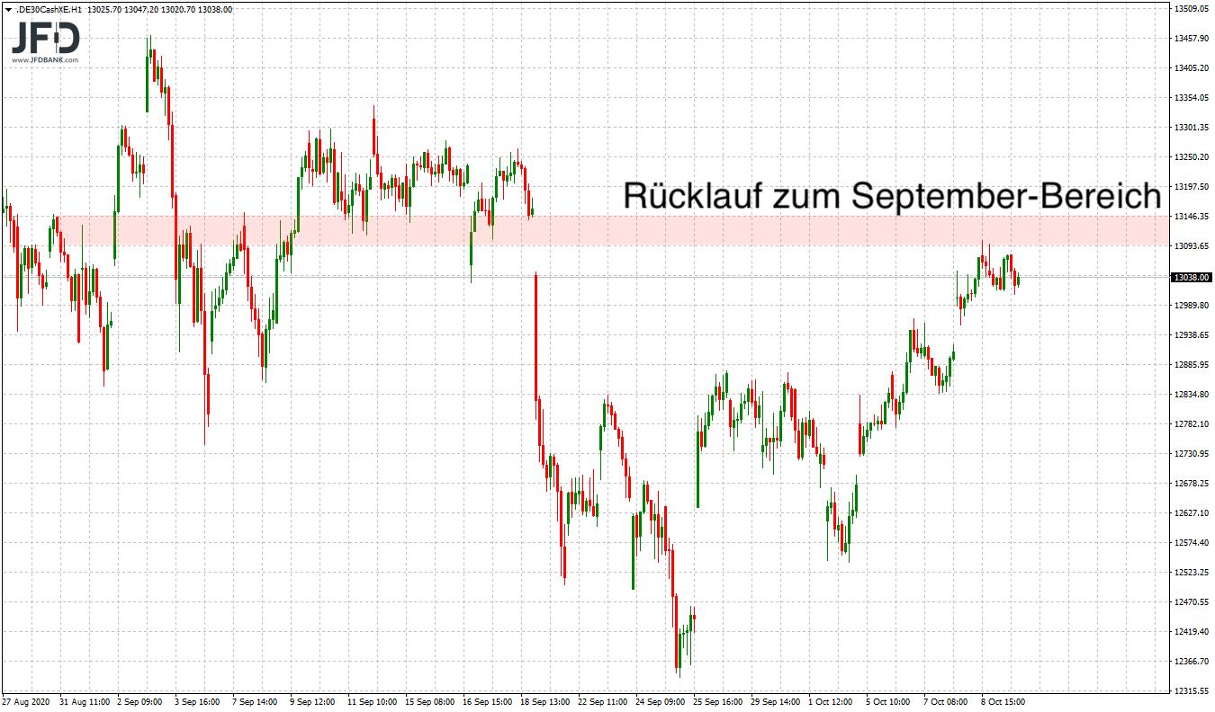 DAX-Neuer-Wochenstart-mit-altem-Trend-Fokus-auf-Oberseite-Kommentar-JFD-Bank-GodmodeTrader.de-7