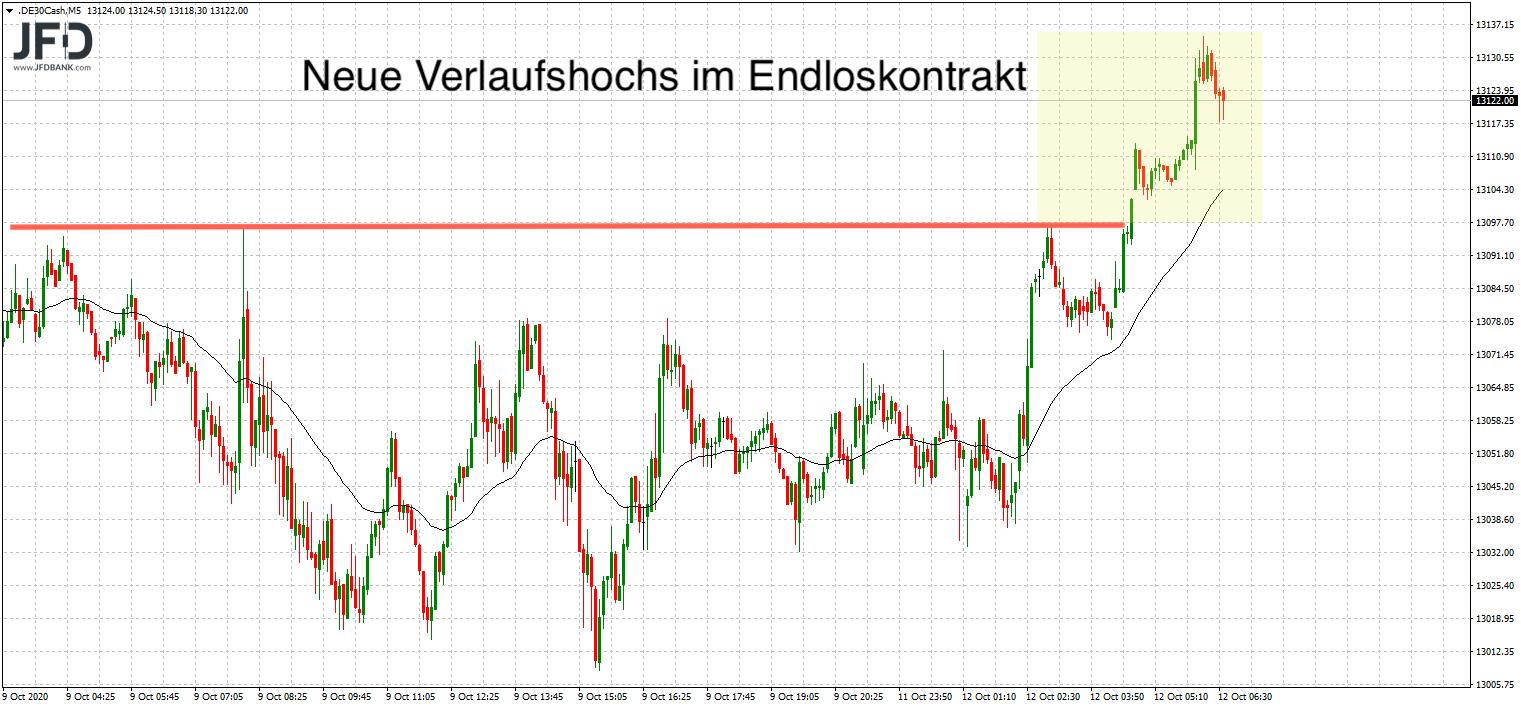 DAX-Neuer-Wochenstart-mit-altem-Trend-Fokus-auf-Oberseite-Kommentar-JFD-Bank-GodmodeTrader.de-6