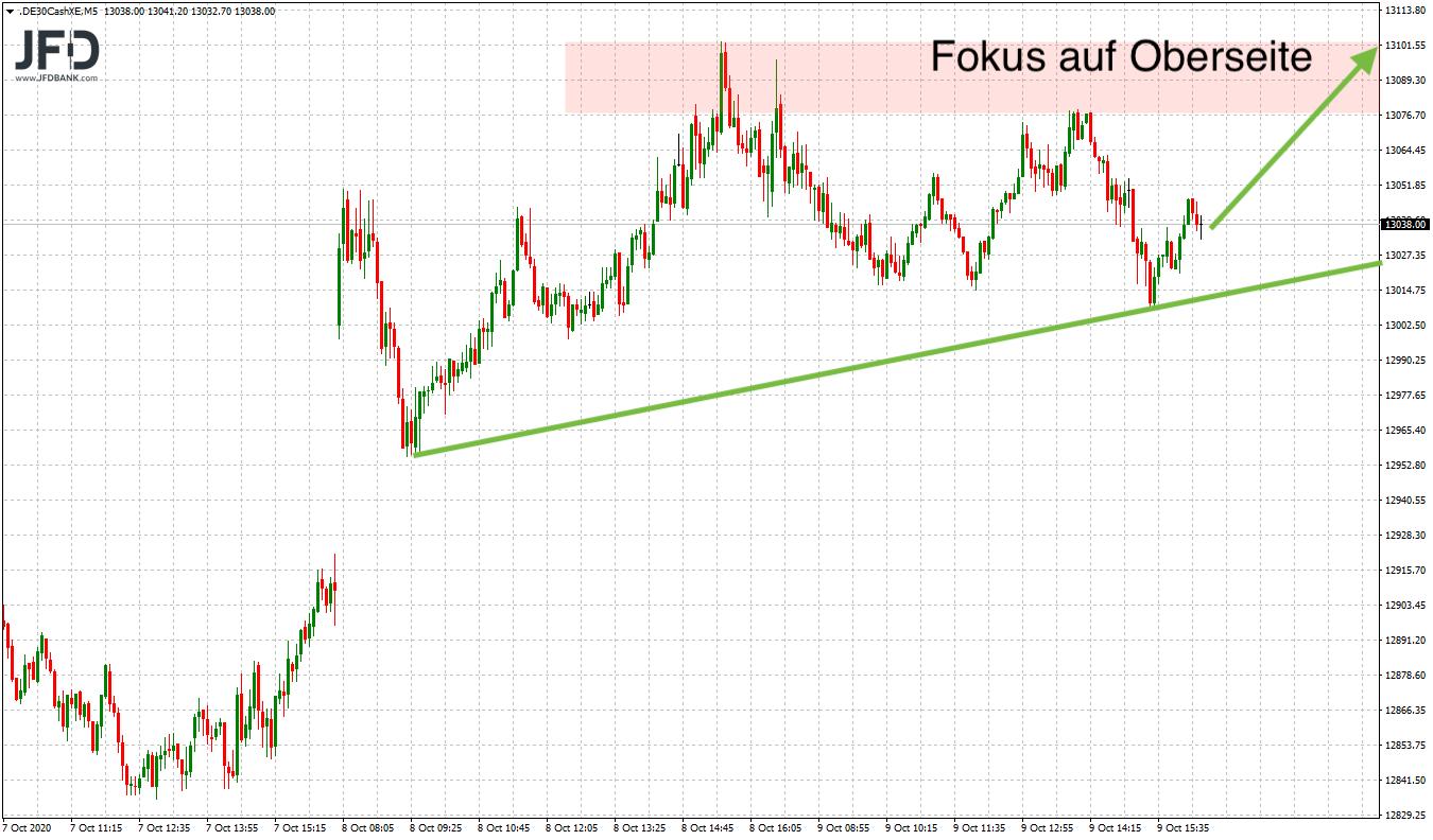DAX-Neuer-Wochenstart-mit-altem-Trend-Fokus-auf-Oberseite-Kommentar-JFD-Bank-GodmodeTrader.de-5