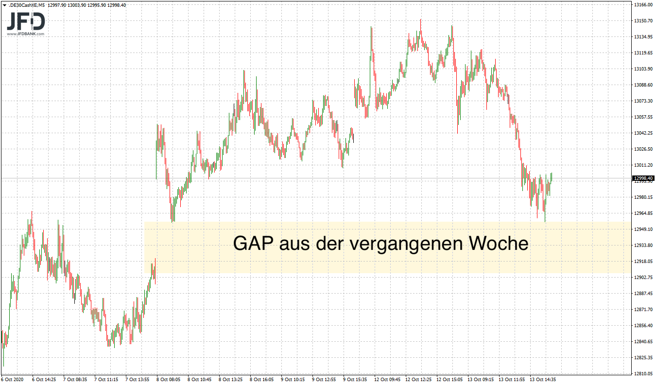 DAX-13000-wieder-Thema-am-Markt-Kommentar-JFD-Bank-GodmodeTrader.de-3