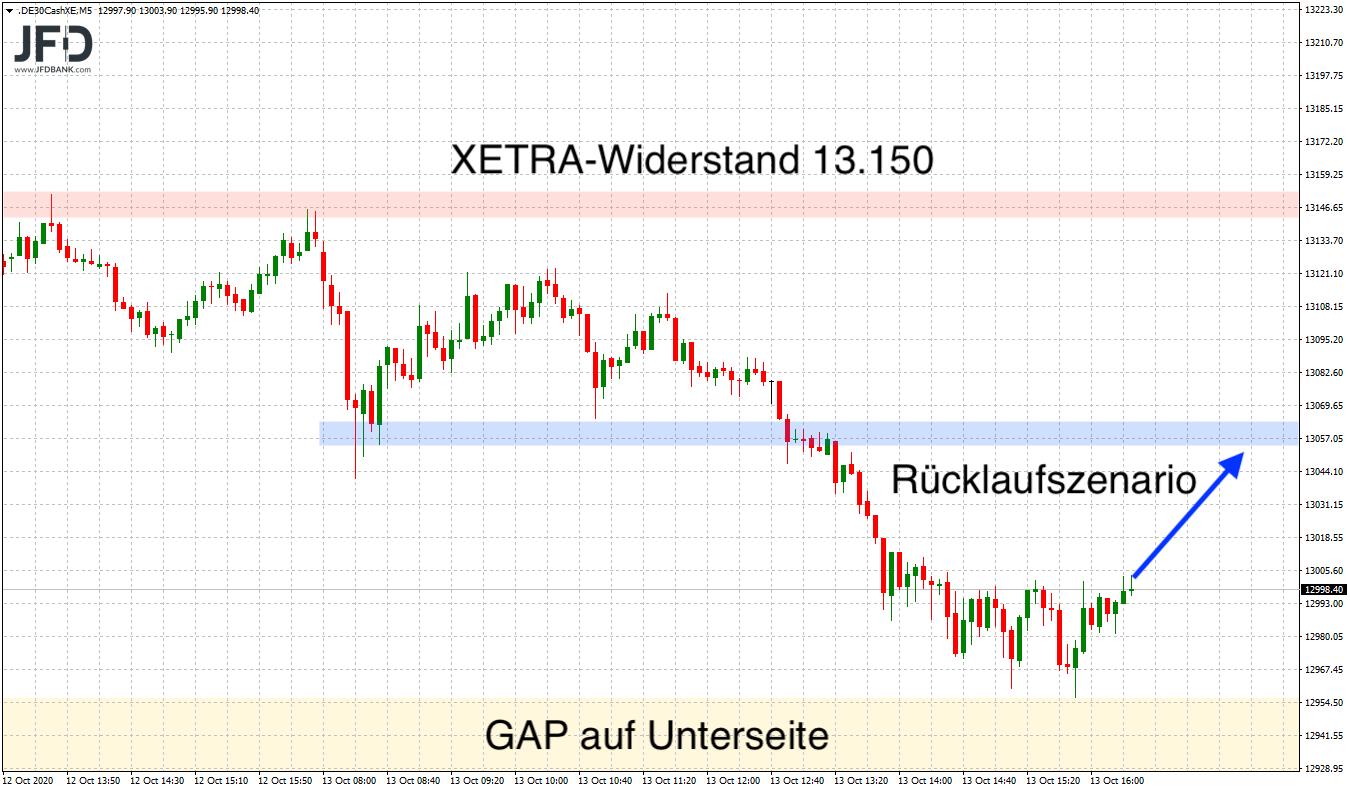 Wird-die-13-000-im-DAX-wieder-aufgegeben-Kommentar-JFD-Bank-GodmodeTrader.de-1