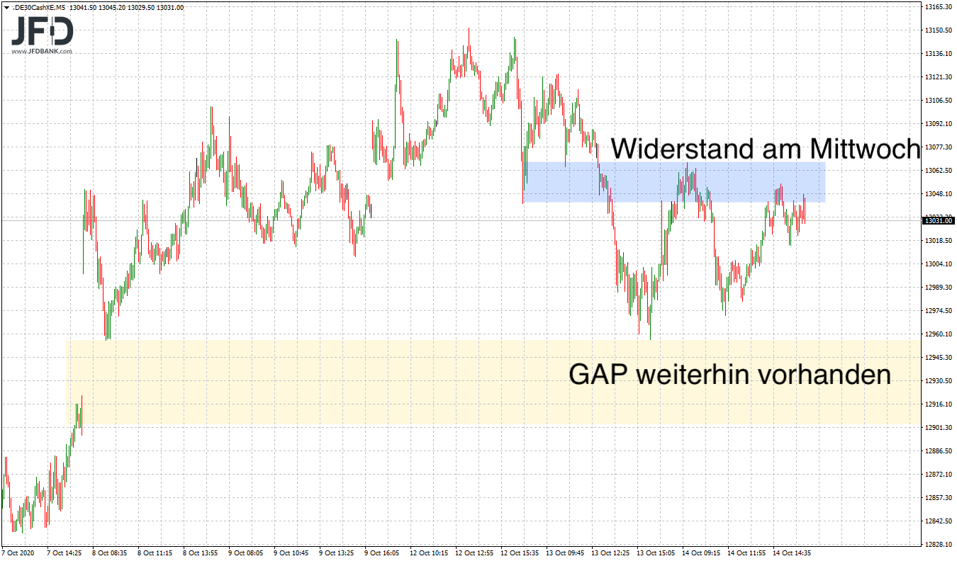 Wird-die-13-000-im-DAX-wieder-aufgegeben-Kommentar-JFD-Bank-GodmodeTrader.de-3
