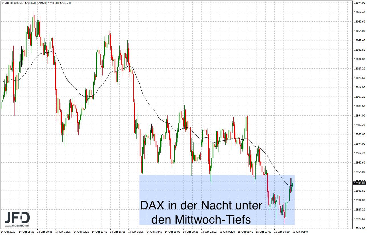 Wird-die-13-000-im-DAX-wieder-aufgegeben-Kommentar-JFD-Bank-GodmodeTrader.de-7
