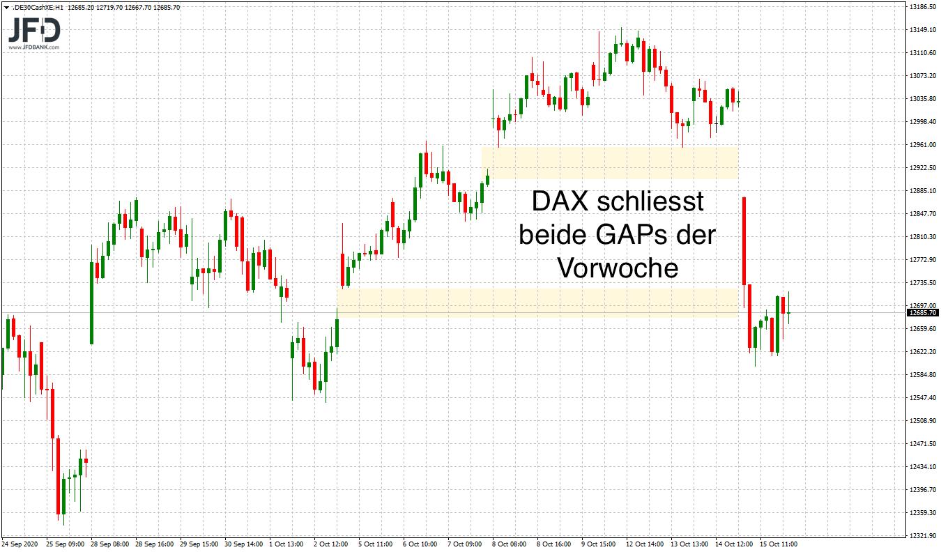 Corona-Angst-lässt-DAX-zittern-Kommentar-JFD-Bank-GodmodeTrader.de-2