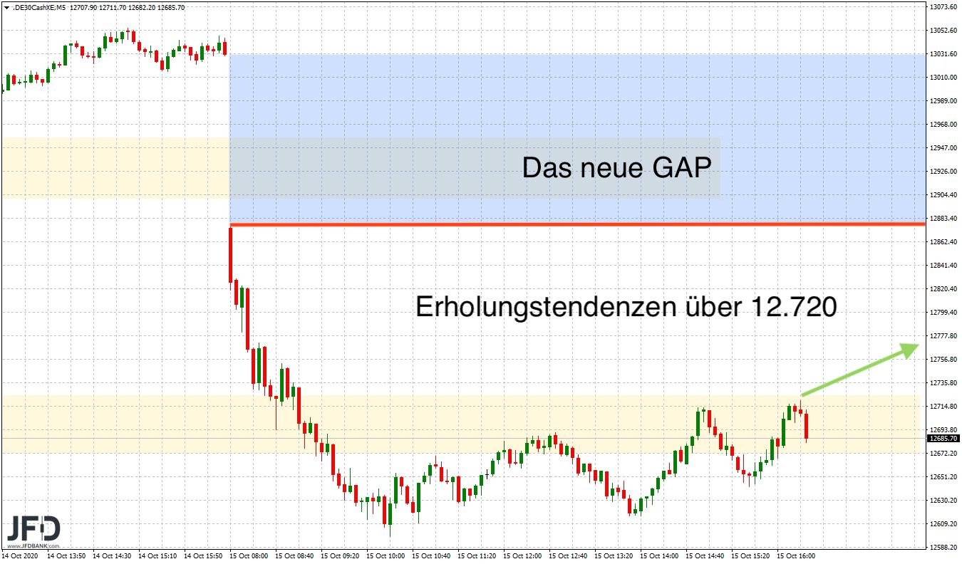 Corona-Angst-lässt-DAX-zittern-Kommentar-JFD-Bank-GodmodeTrader.de-5