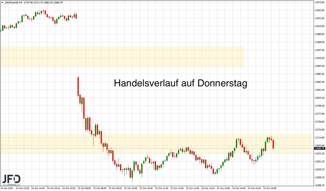 Corona-Angst-lässt-DAX-zittern-Kommentar-JFD-Bank-GodmodeTrader.de-3
