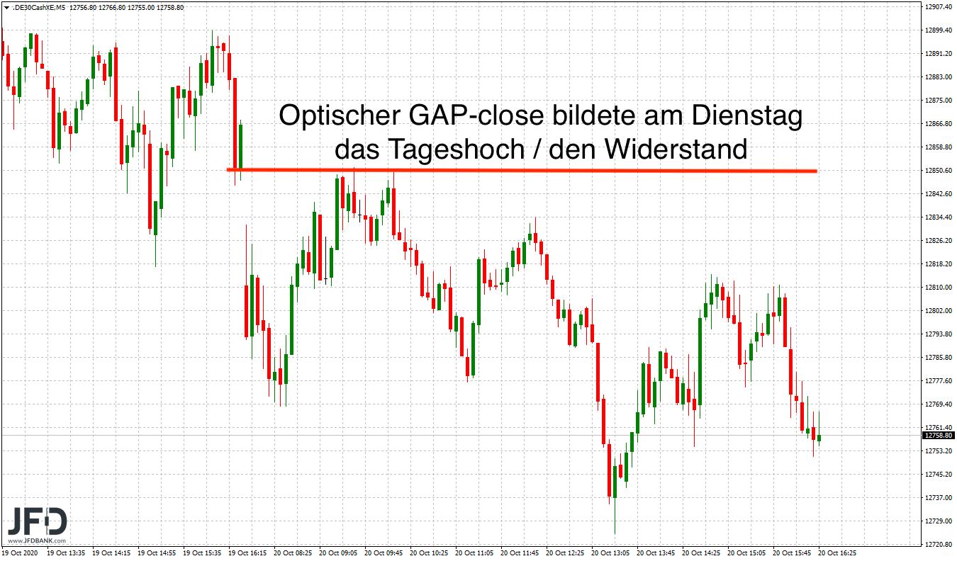 DAX-Szenarien-zur-Wochenmitte-Kommentar-JFD-Bank-GodmodeTrader.de-2