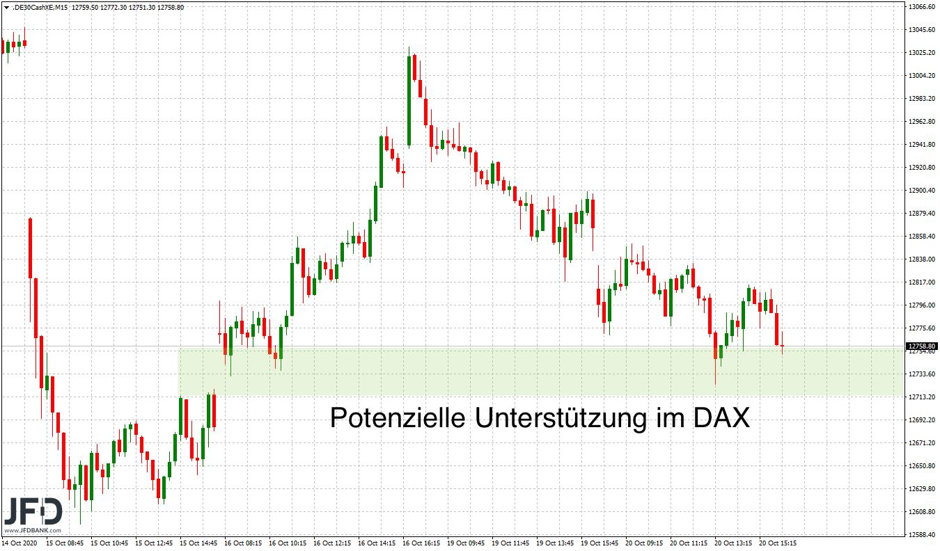 DAX-Szenarien-zur-Wochenmitte-Kommentar-JFD-Bank-GodmodeTrader.de-4