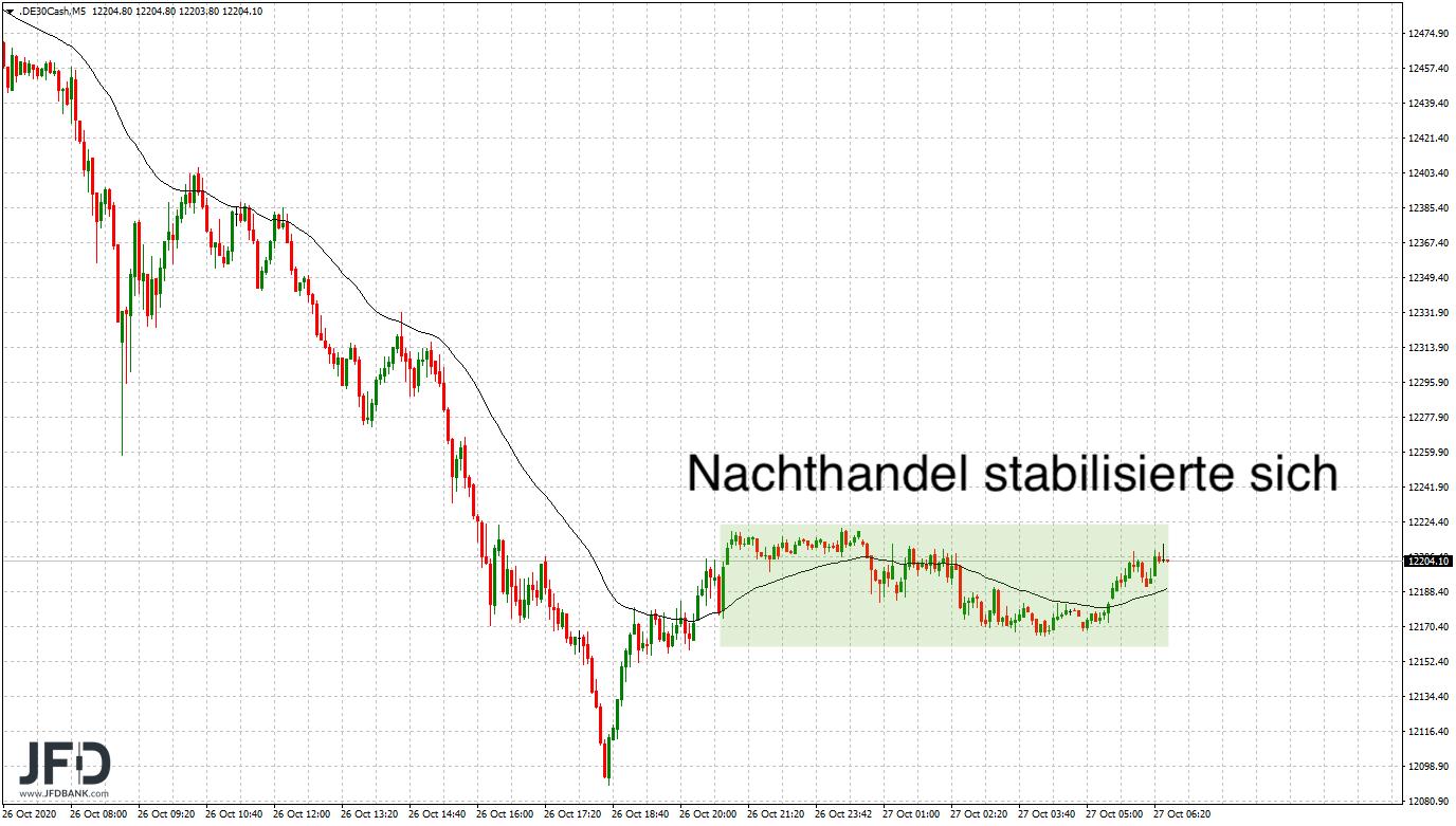 DAX-nicht-zu-bremsen-Bären-zurück-am-Markt-Kommentar-JFD-Bank-GodmodeTrader.de-7