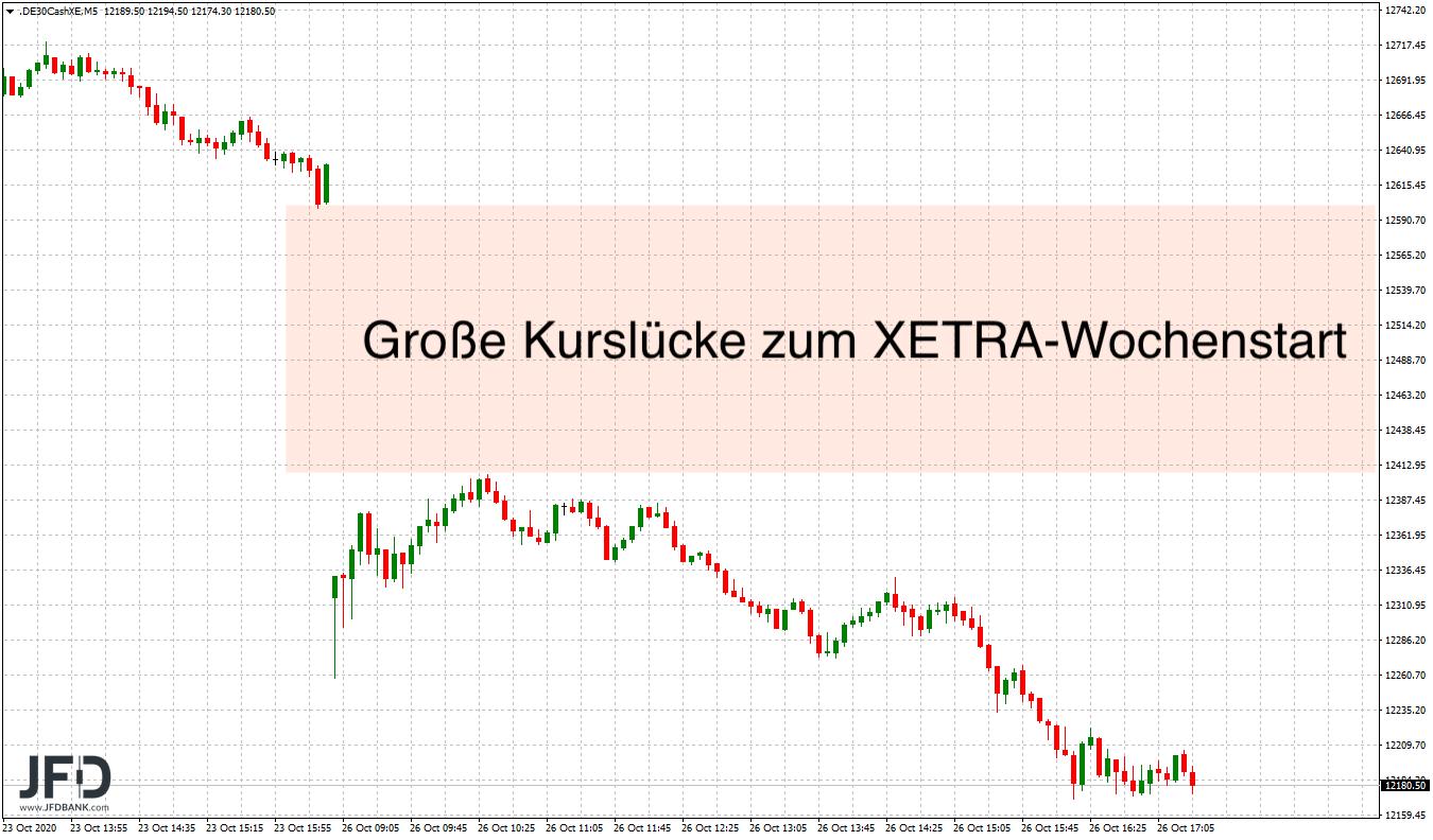 DAX-nicht-zu-bremsen-Bären-zurück-am-Markt-Kommentar-JFD-Bank-GodmodeTrader.de-3
