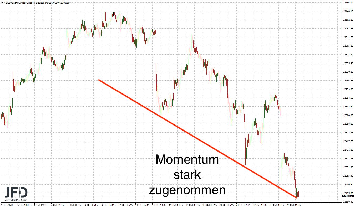DAX-nicht-zu-bremsen-Bären-zurück-am-Markt-Kommentar-JFD-Bank-GodmodeTrader.de-6