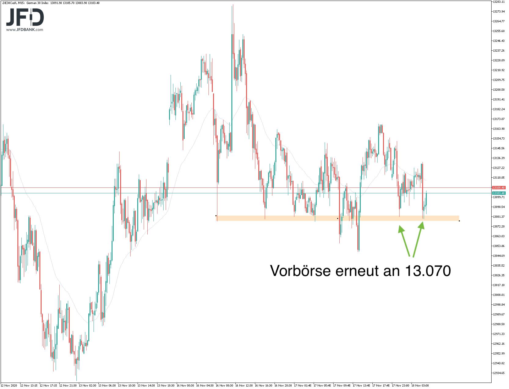Besinnliche-Börsenphase-5-Wochen-vor-Weihnachten-Kommentar-JFD-Bank-GodmodeTrader.de-6