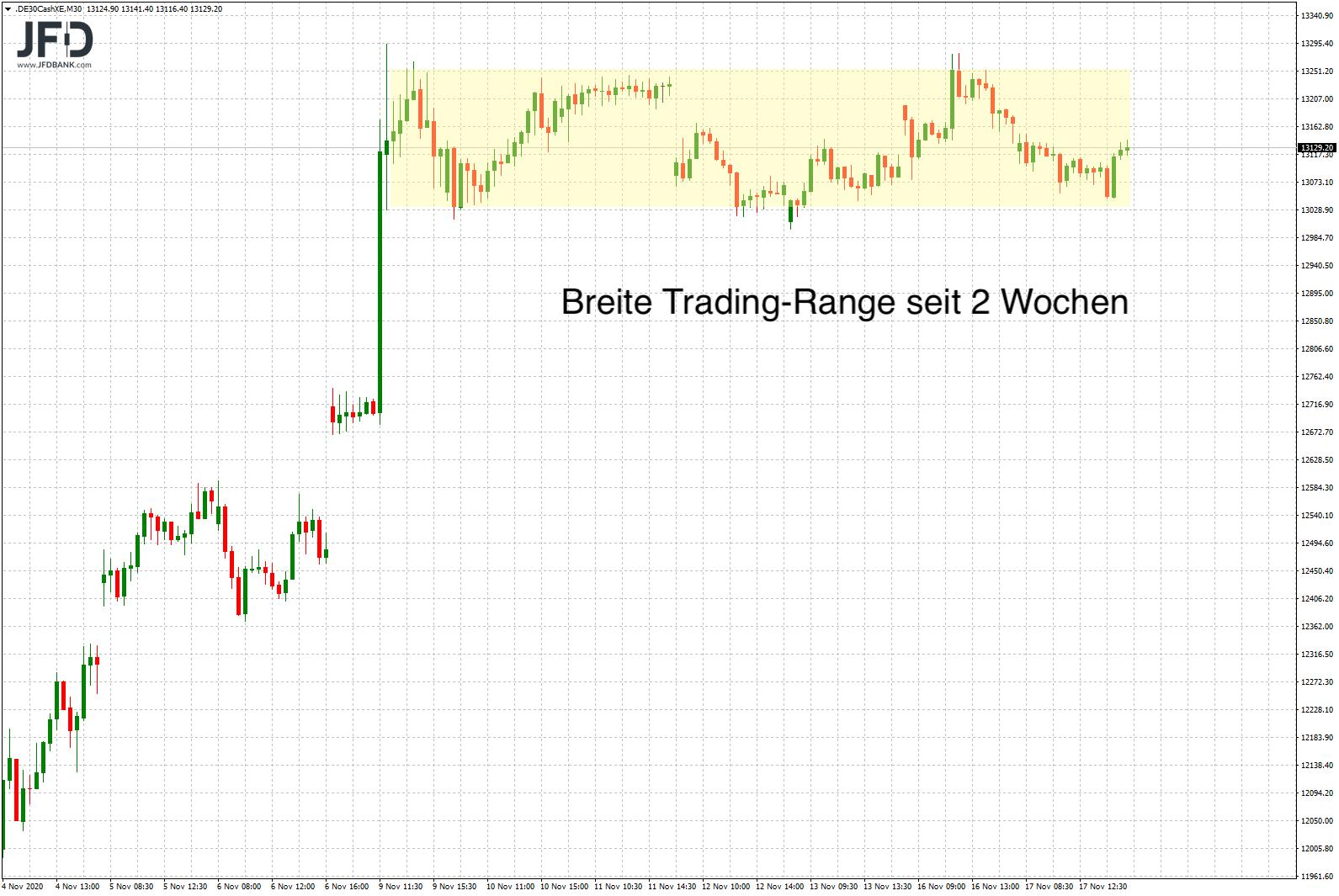 Besinnliche-Börsenphase-5-Wochen-vor-Weihnachten-Kommentar-JFD-Bank-GodmodeTrader.de-2