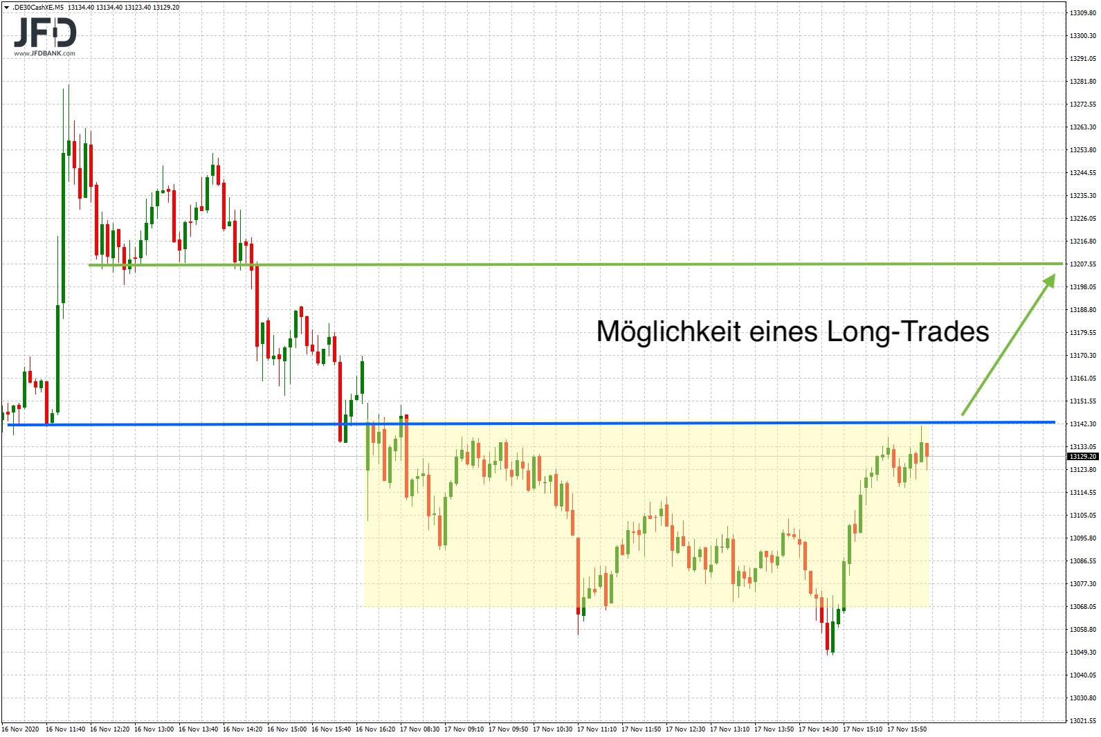 Besinnliche-Börsenphase-5-Wochen-vor-Weihnachten-Kommentar-JFD-Bank-GodmodeTrader.de-5