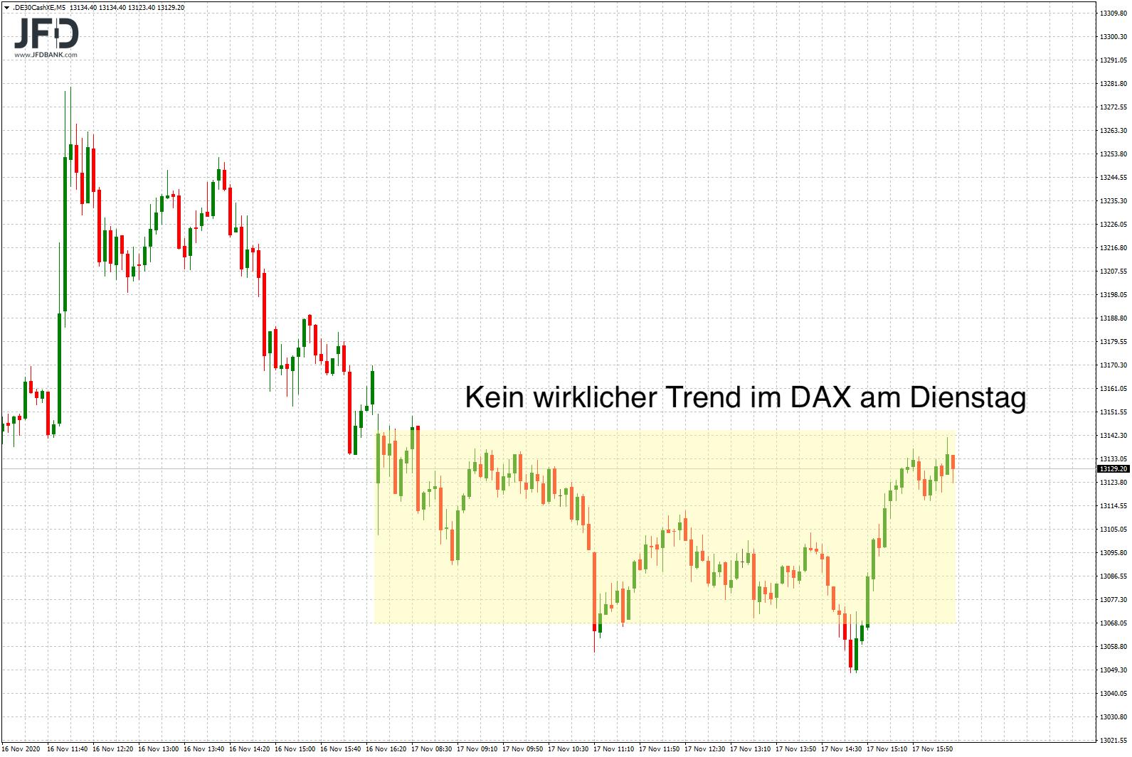 Besinnliche-Börsenphase-5-Wochen-vor-Weihnachten-Kommentar-JFD-Bank-GodmodeTrader.de-3