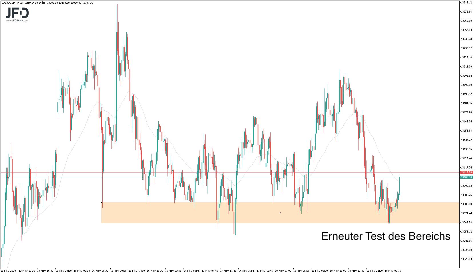 Die-Range-bleibt-weiter-das-dominante-Element-im-DAX-Chart-Kommentar-JFD-Bank-GodmodeTrader.de-7