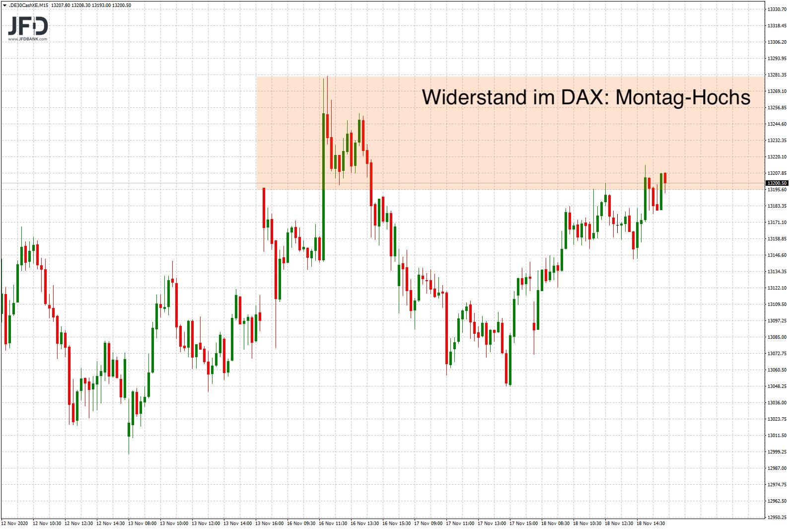 Die-Range-bleibt-weiter-das-dominante-Element-im-DAX-Chart-Kommentar-JFD-Bank-GodmodeTrader.de-5