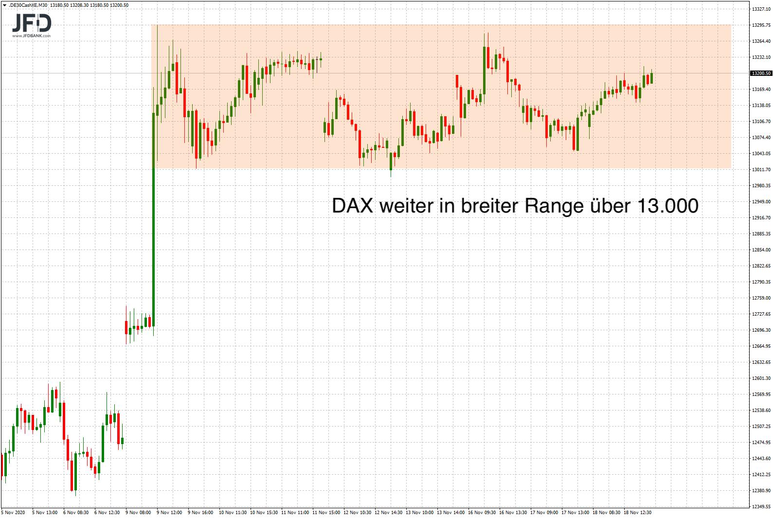 Die-Range-bleibt-weiter-das-dominante-Element-im-DAX-Chart-Kommentar-JFD-Bank-GodmodeTrader.de-3