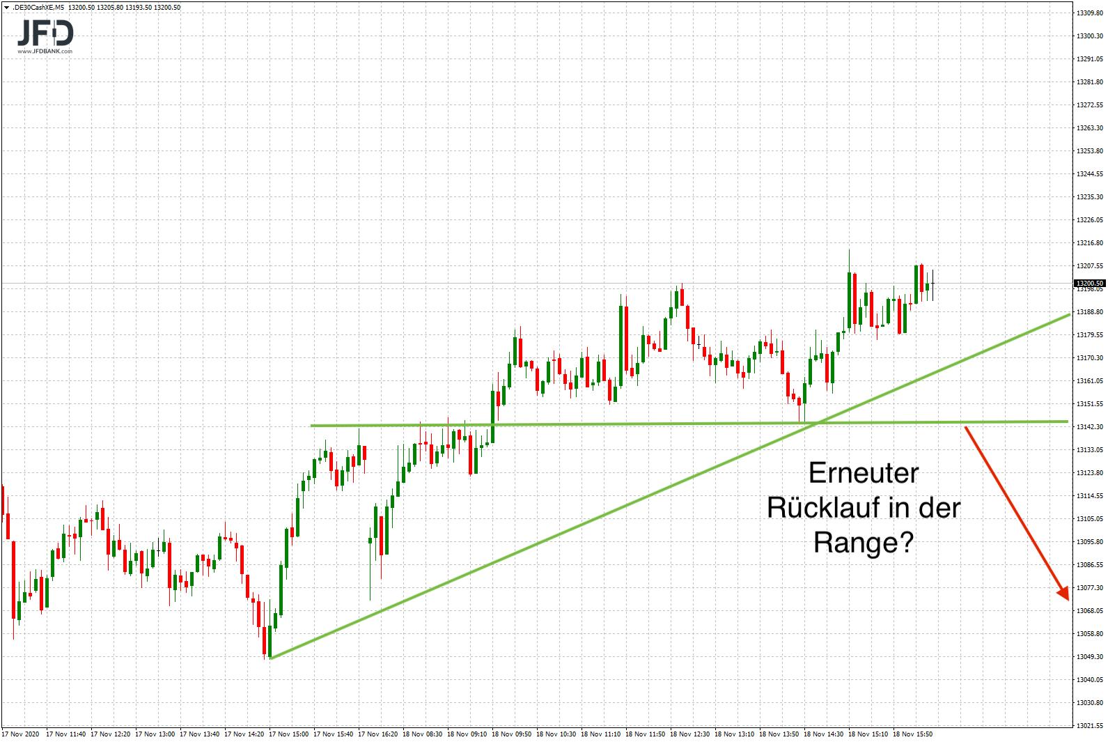 Die-Range-bleibt-weiter-das-dominante-Element-im-DAX-Chart-Kommentar-JFD-Bank-GodmodeTrader.de-6