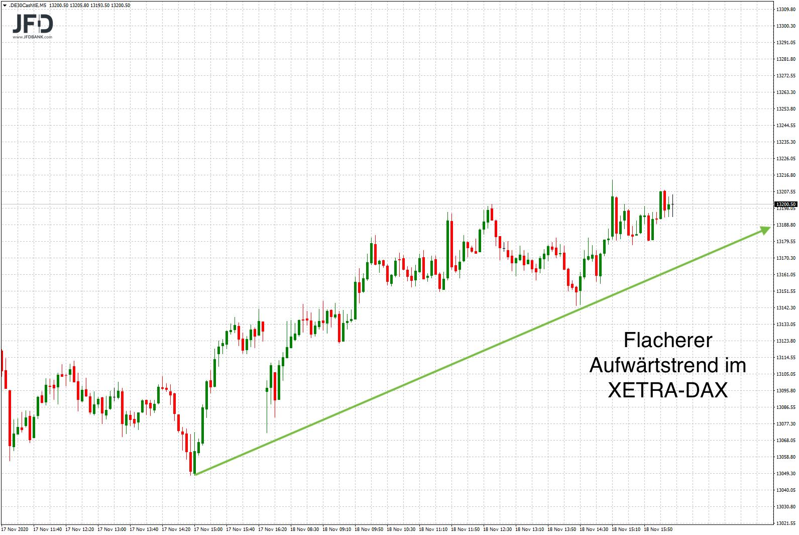 Die-Range-bleibt-weiter-das-dominante-Element-im-DAX-Chart-Kommentar-JFD-Bank-GodmodeTrader.de-2