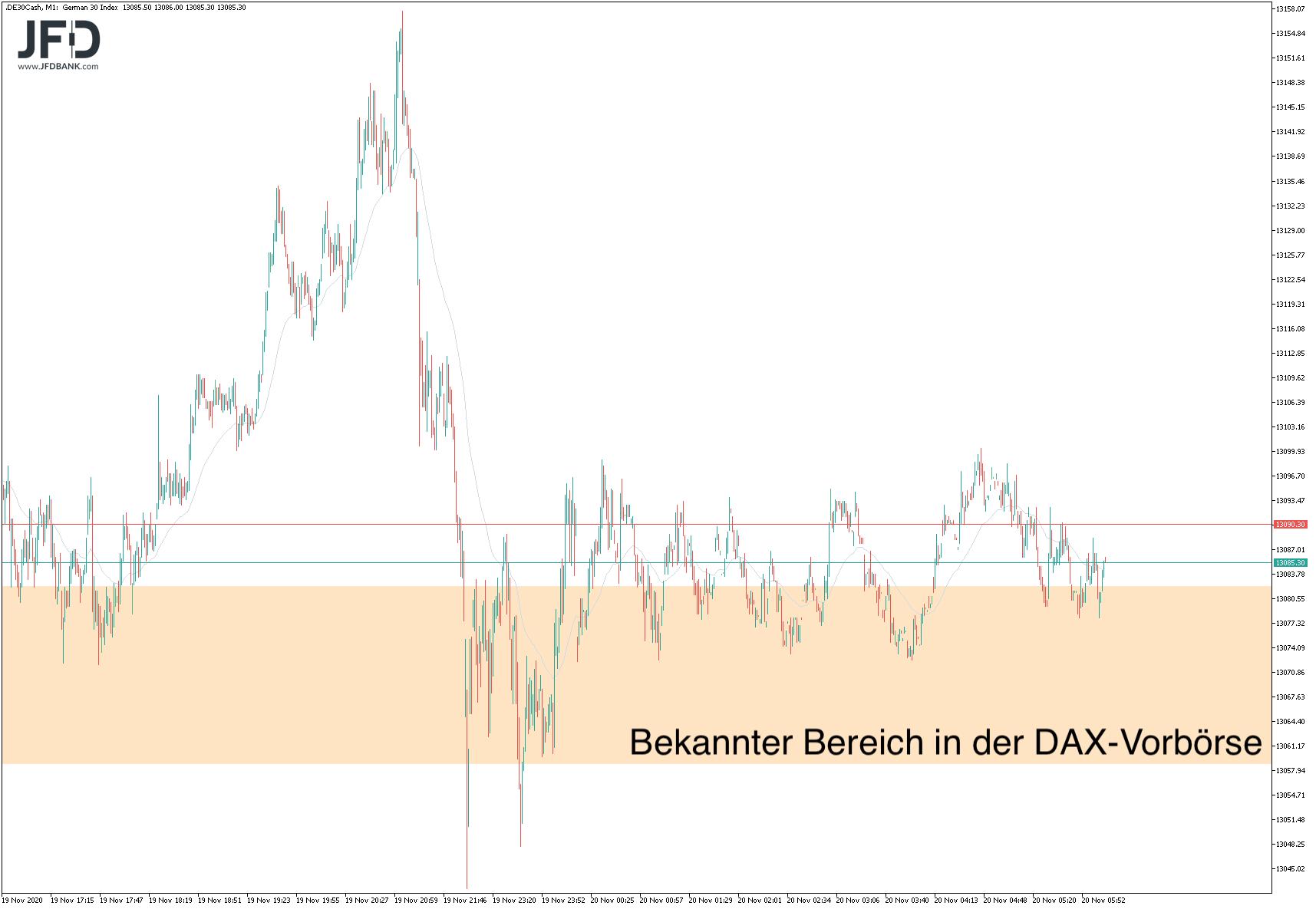 Gleiche-Voraussetzungen-um-DAX-wie-gestern-Kommentar-JFD-Bank-GodmodeTrader.de-6