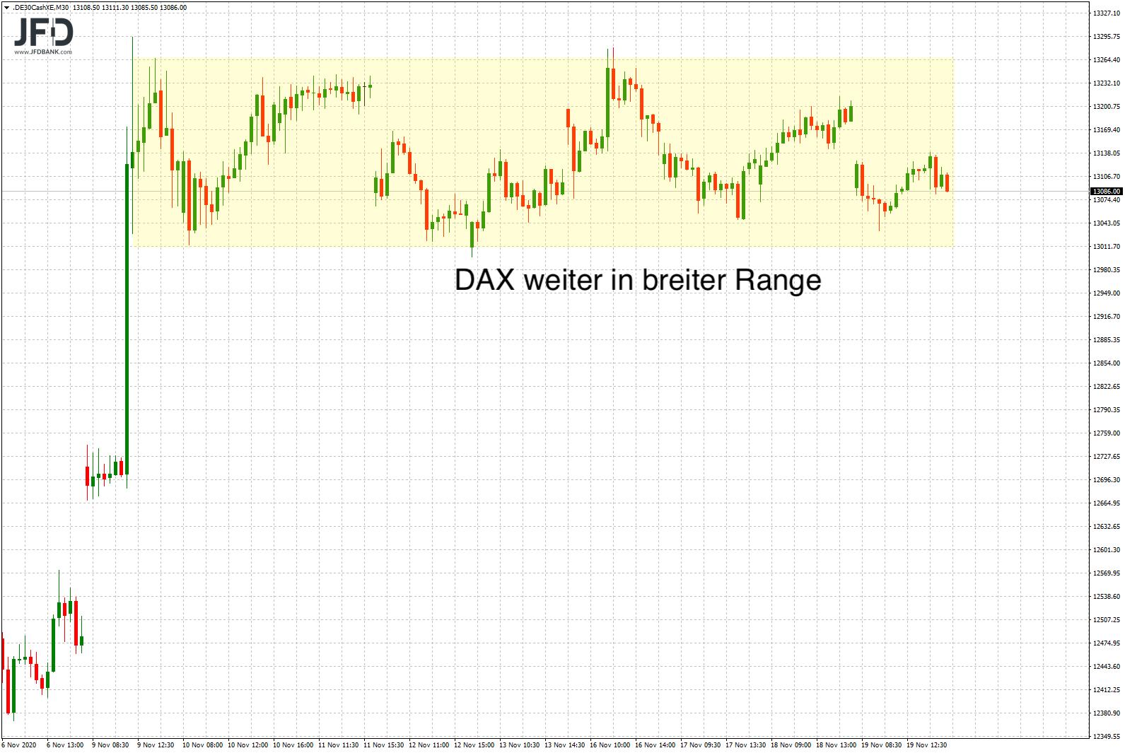 Gleiche-Voraussetzungen-um-DAX-wie-gestern-Kommentar-JFD-Bank-GodmodeTrader.de-3