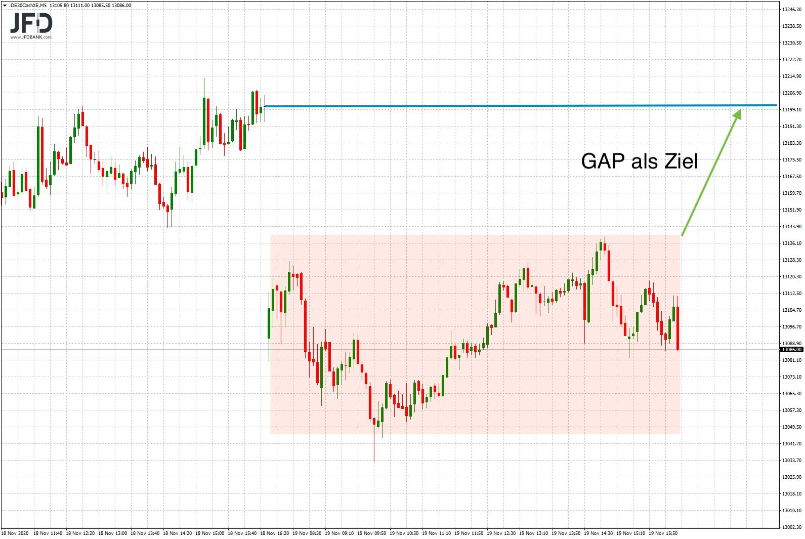 Gleiche-Voraussetzungen-um-DAX-wie-gestern-Kommentar-JFD-Bank-GodmodeTrader.de-5