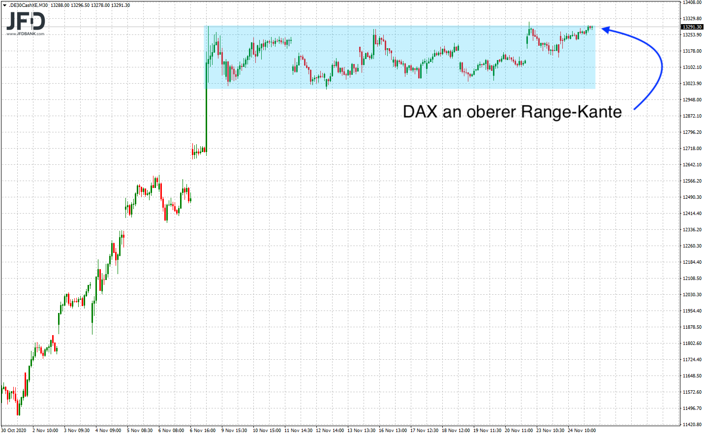 DAX-Rangekante-weiterhin-Fokus-Thema-im-Chart-Kommentar-JFD-Bank-GodmodeTrader.de-1