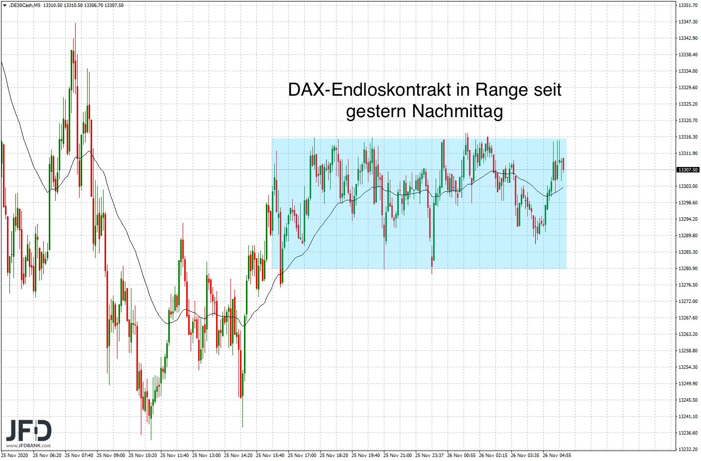 DAX-Rangekante-weiterhin-Fokus-Thema-im-Chart-Kommentar-JFD-Bank-GodmodeTrader.de-6