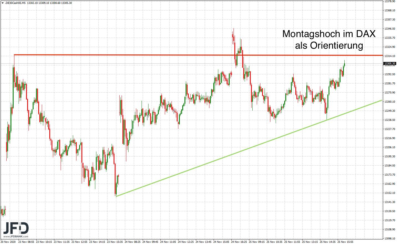 DAX-Rangekante-weiterhin-Fokus-Thema-im-Chart-Kommentar-JFD-Bank-GodmodeTrader.de-5