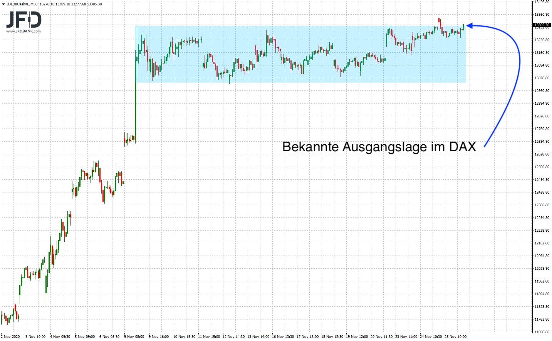 DAX-Rangekante-weiterhin-Fokus-Thema-im-Chart-Kommentar-JFD-Bank-GodmodeTrader.de-2