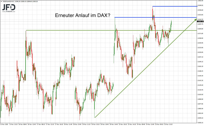 DAX-Rangekante-weiterhin-Fokus-Thema-im-Chart-Kommentar-JFD-Bank-GodmodeTrader.de-7