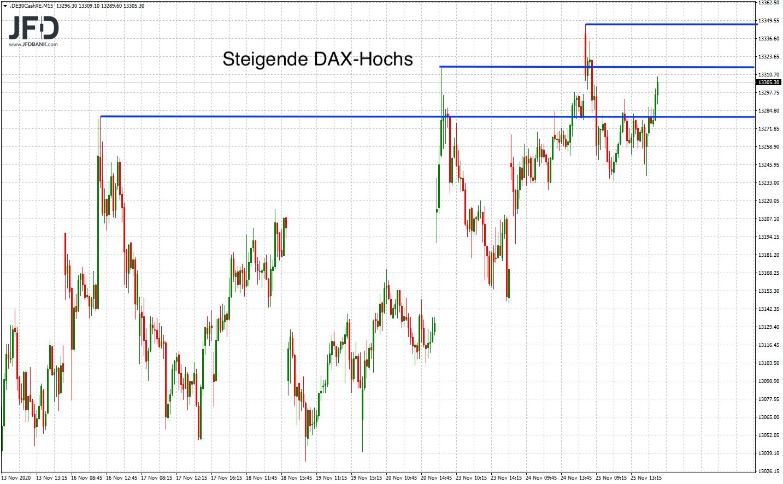 DAX-Rangekante-weiterhin-Fokus-Thema-im-Chart-Kommentar-JFD-Bank-GodmodeTrader.de-3