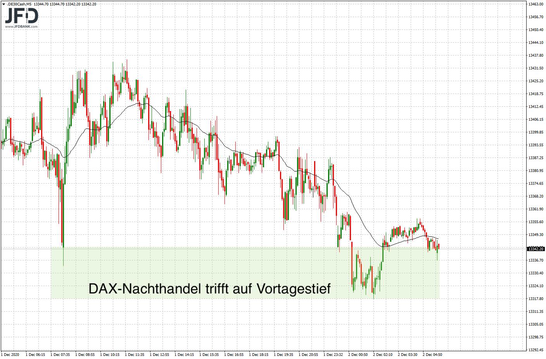 Wochenmitte-im-DAX-mit-Kampf-an-der-Range-Kante-Kommentar-JFD-Bank-GodmodeTrader.de-4