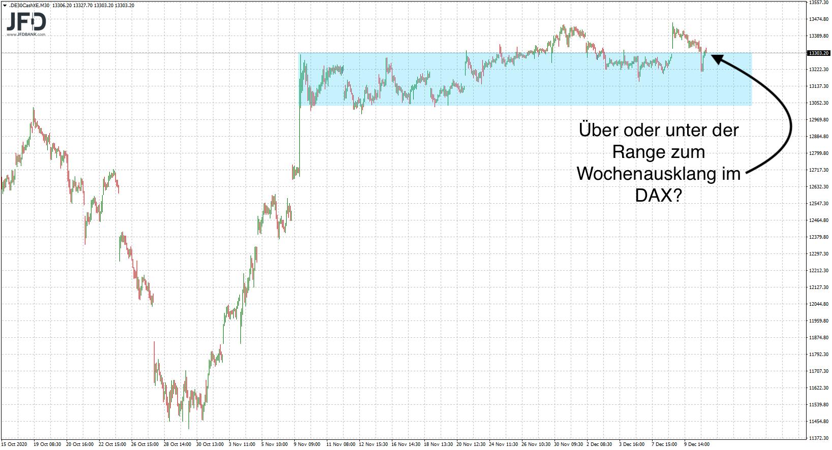 DAX-Ideen-nach-dem-EZB-Tag-Range-weiter-im-Fokus-Kommentar-JFD-Bank-GodmodeTrader.de-2