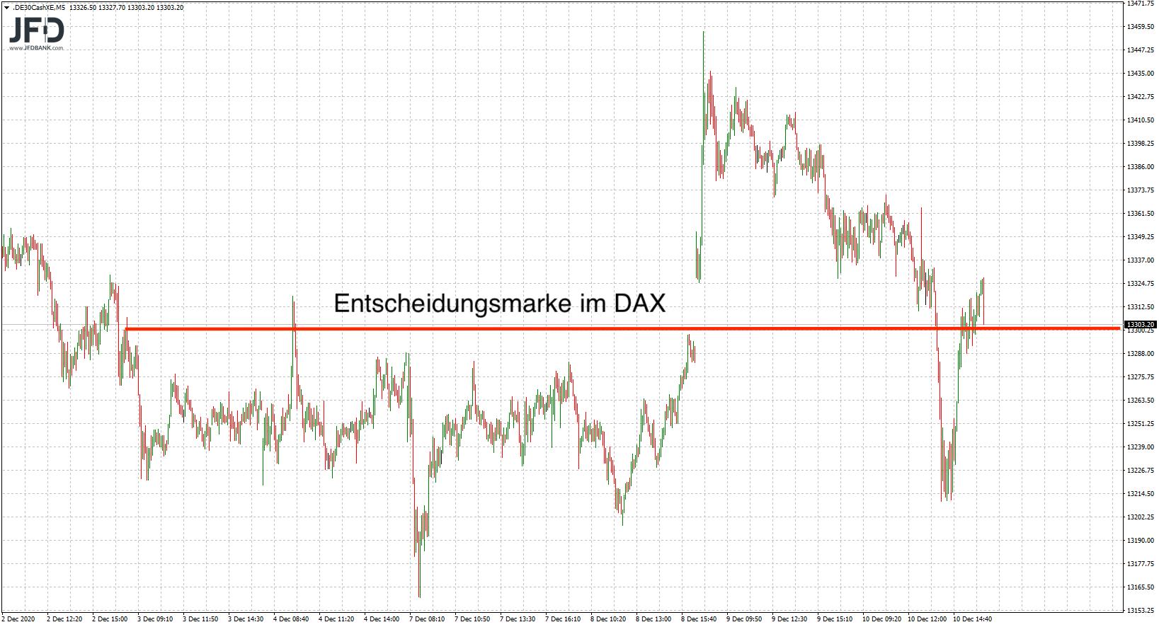 DAX-Ideen-nach-dem-EZB-Tag-Range-weiter-im-Fokus-Kommentar-JFD-Bank-GodmodeTrader.de-4
