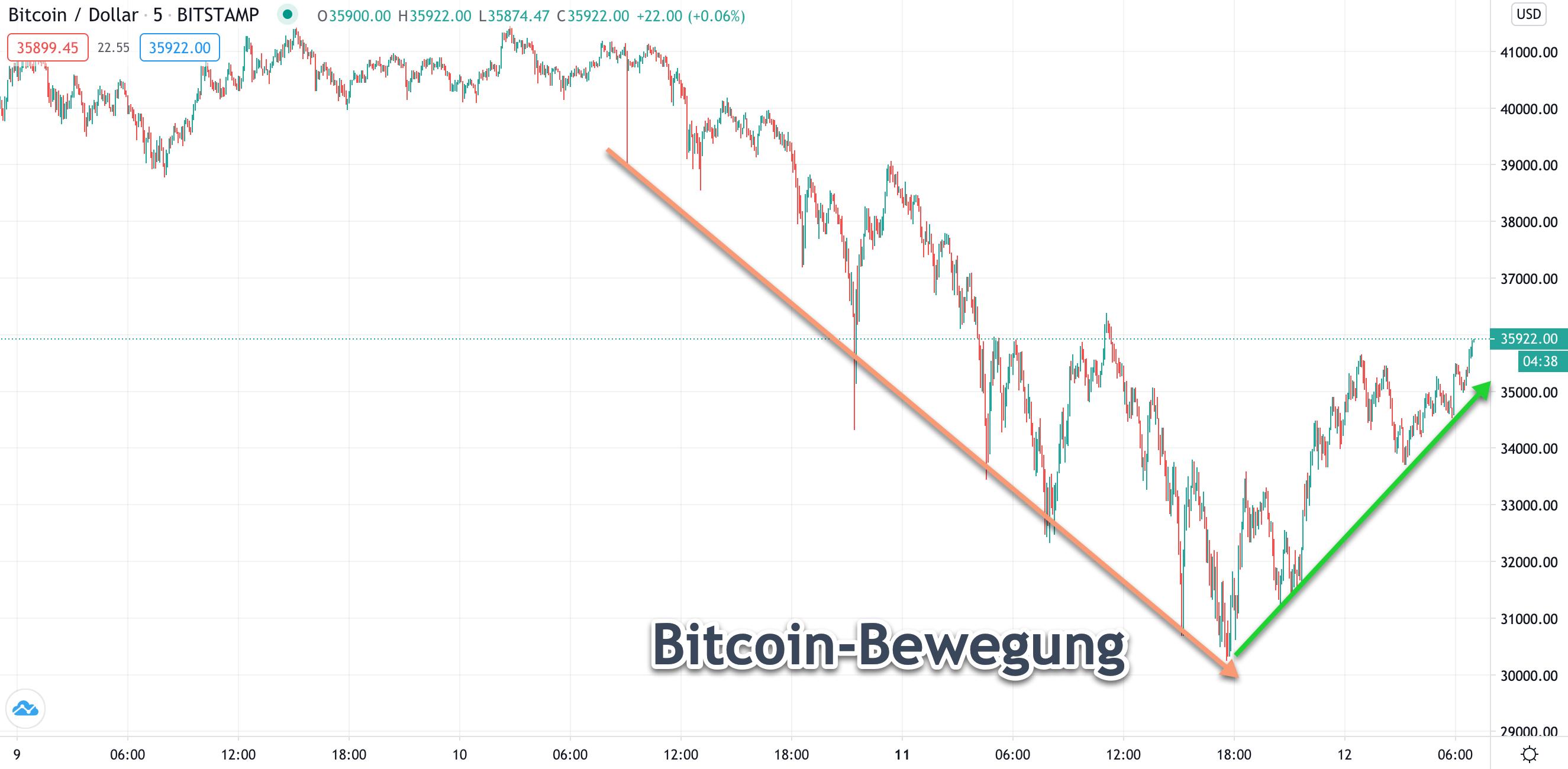Korrektur-Montag-bereits-ausreichend-bei-DAX-und-Bitcoin-Kommentar-JFD-Bank-GodmodeTrader.de-3