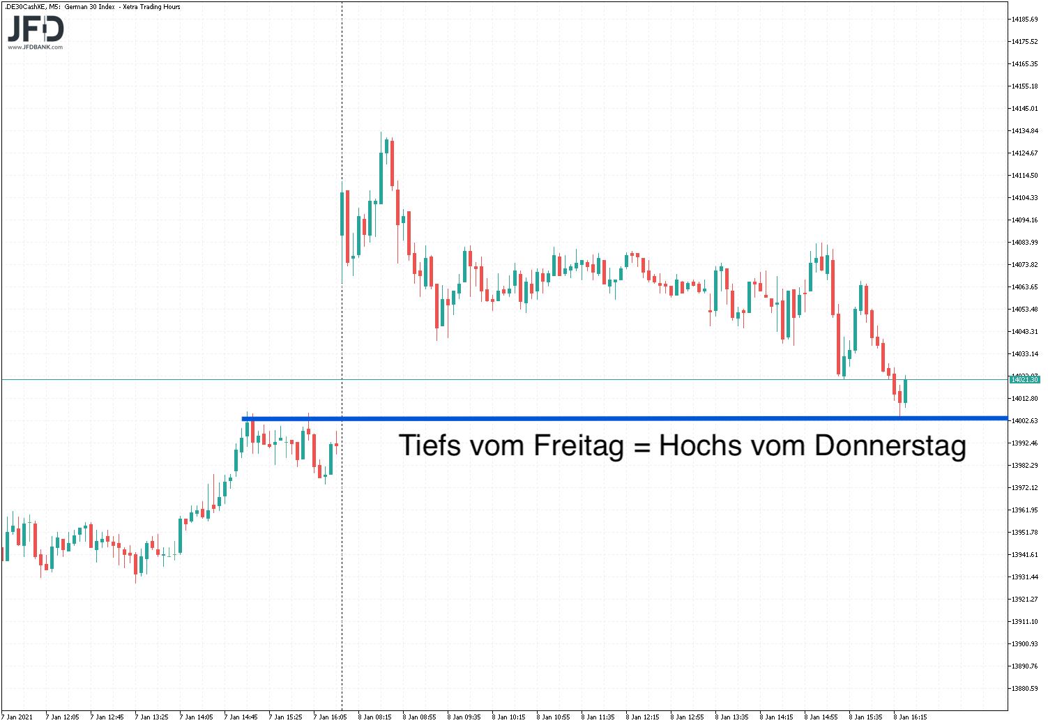 Vorsicht-bei-der-nächsten-DAX-Korrektur-Kommentar-JFD-Bank-GodmodeTrader.de-2