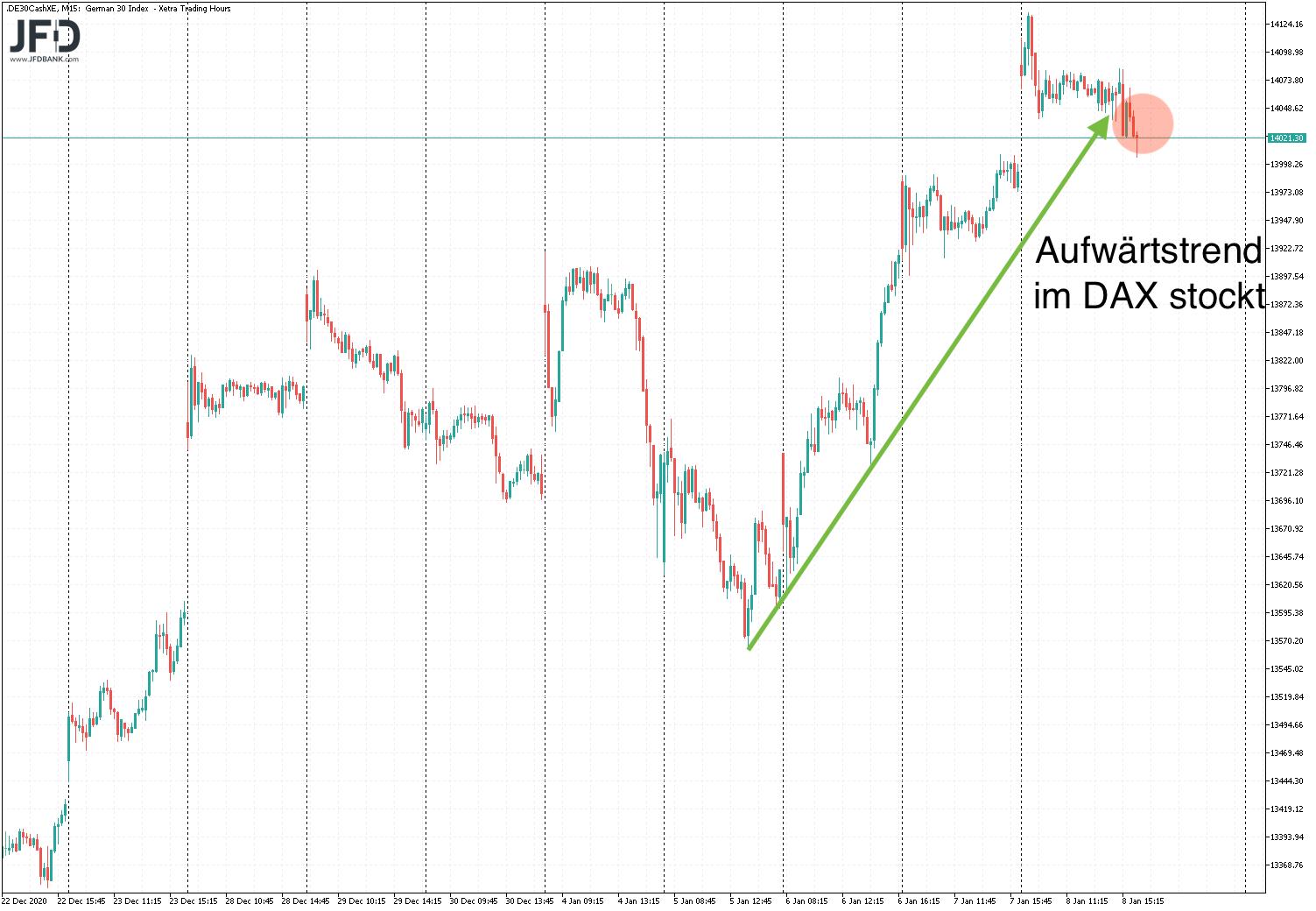 Vorsicht-bei-der-nächsten-DAX-Korrektur-Kommentar-JFD-Bank-GodmodeTrader.de-1
