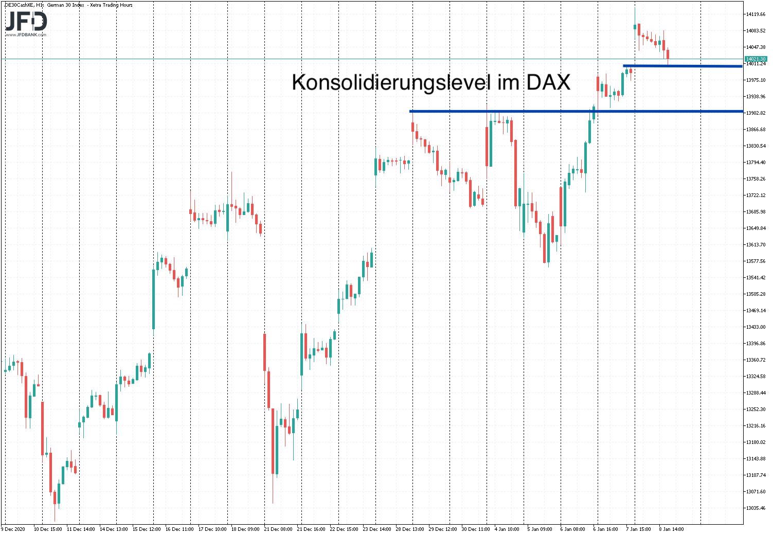 Korrektur-Montag-bereits-ausreichend-bei-DAX-und-Bitcoin-Kommentar-JFD-Bank-GodmodeTrader.de-1