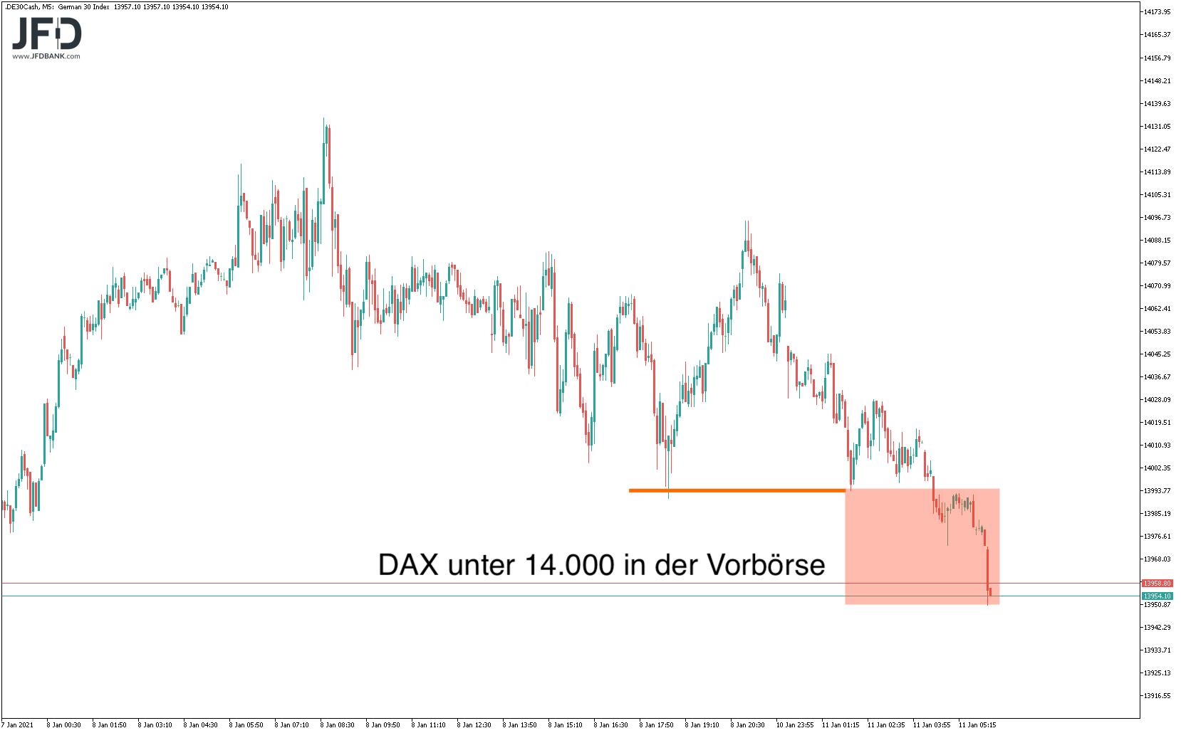 Vorsicht-bei-der-nächsten-DAX-Korrektur-Kommentar-JFD-Bank-GodmodeTrader.de-6