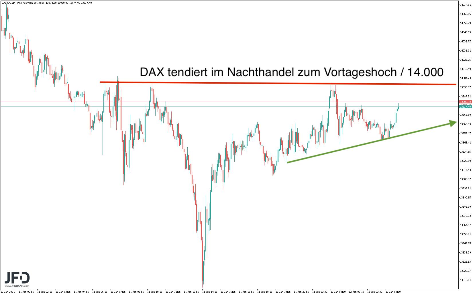 Korrektur-Montag-bereits-ausreichend-bei-DAX-und-Bitcoin-Kommentar-JFD-Bank-GodmodeTrader.de-7