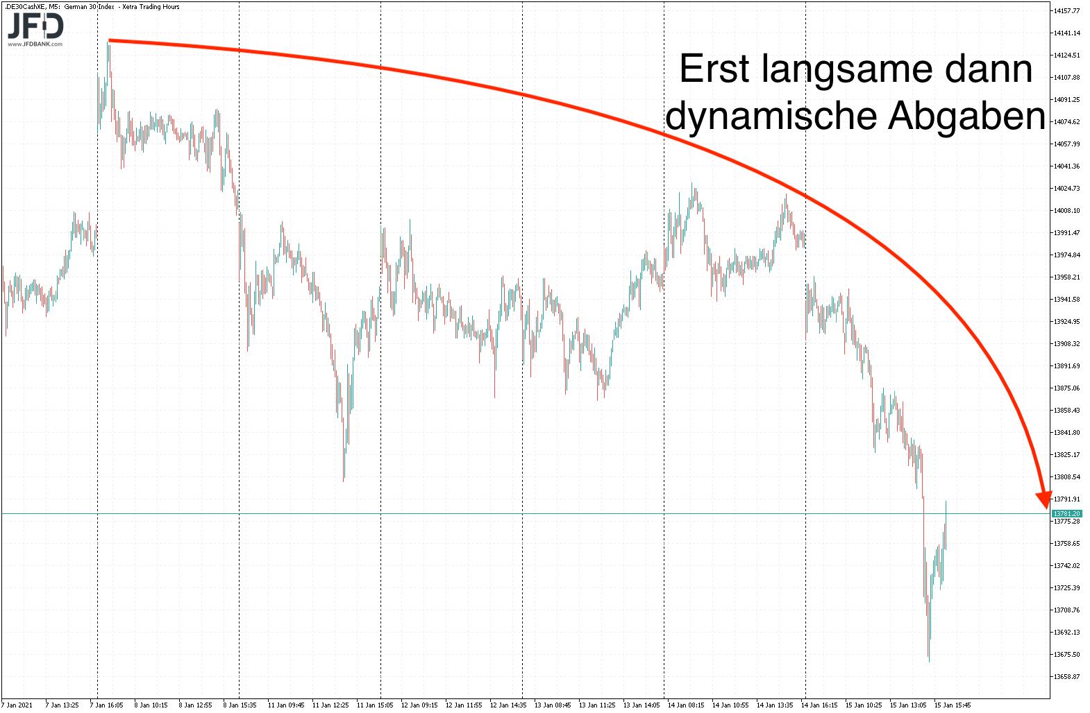 Ruhiger-DAX-Start-in-die-neue-Handelswoche-Kommentar-JFD-Bank-GodmodeTrader.de-1