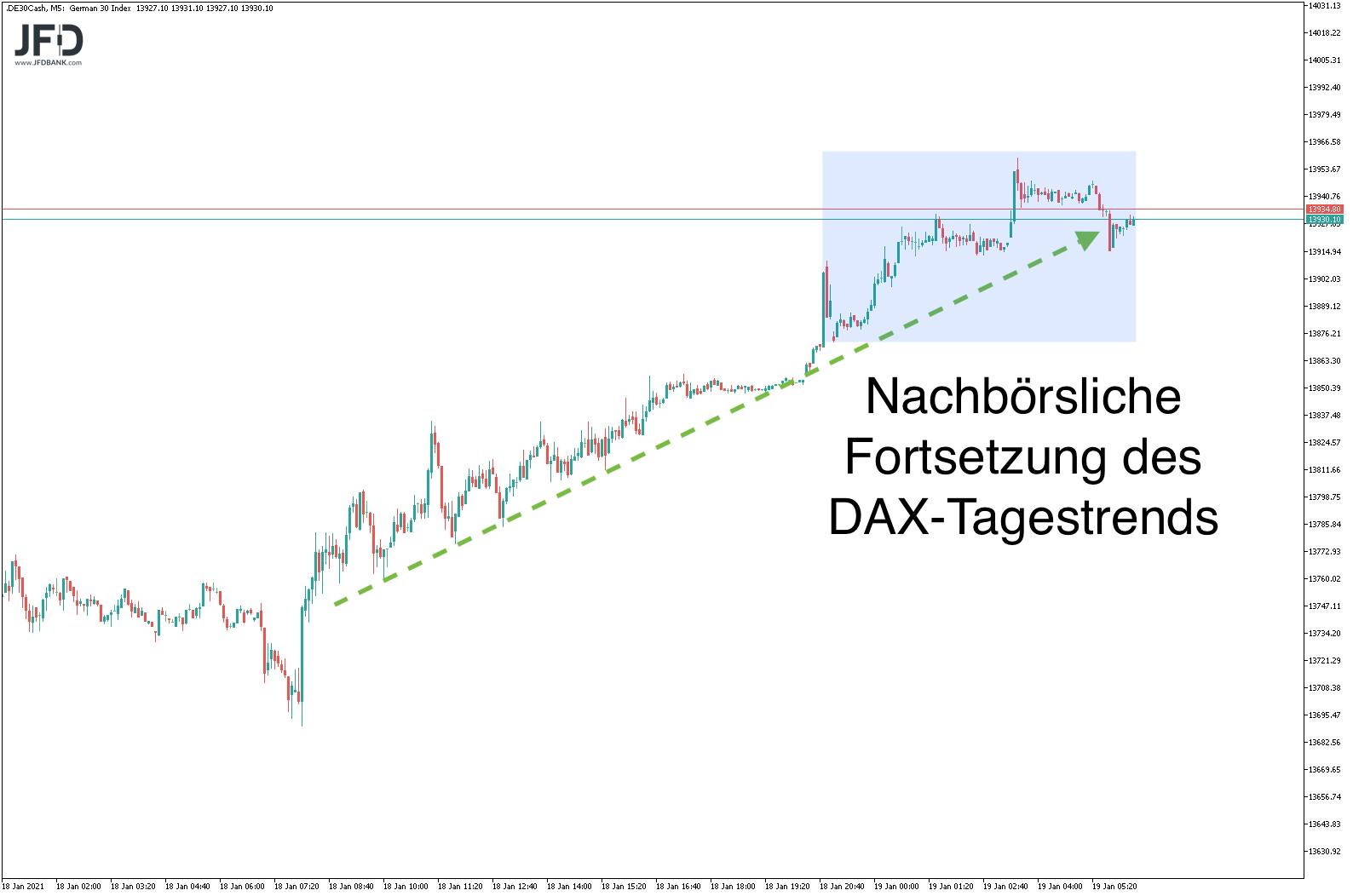 Blickt-der-DAX-heute-wieder-auf-die-14-000-Kommentar-JFD-Bank-GodmodeTrader.de-6