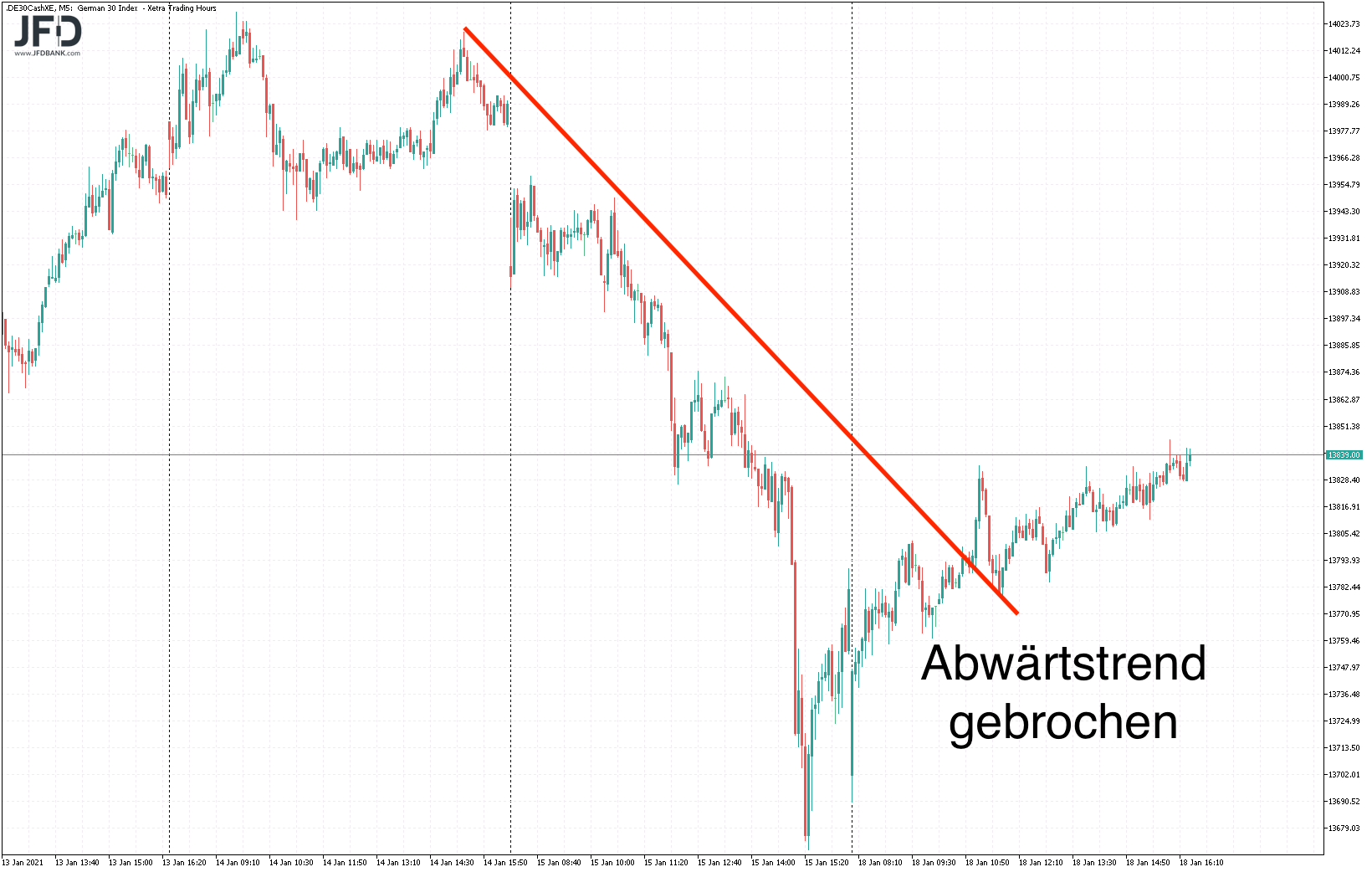 Blickt-der-DAX-heute-wieder-auf-die-14-000-Kommentar-JFD-Bank-GodmodeTrader.de-2
