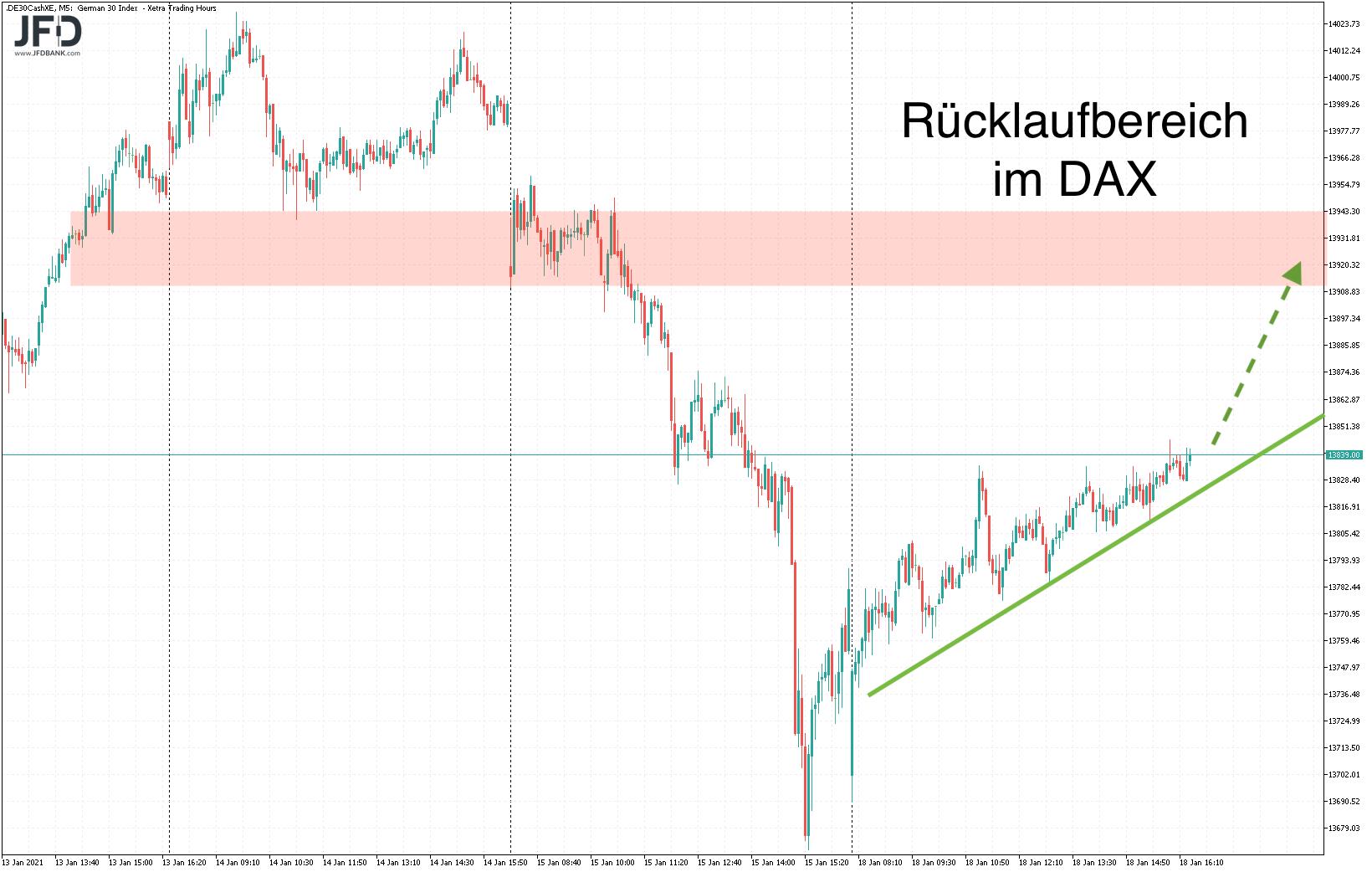 Blickt-der-DAX-heute-wieder-auf-die-14-000-Kommentar-JFD-Bank-GodmodeTrader.de-5