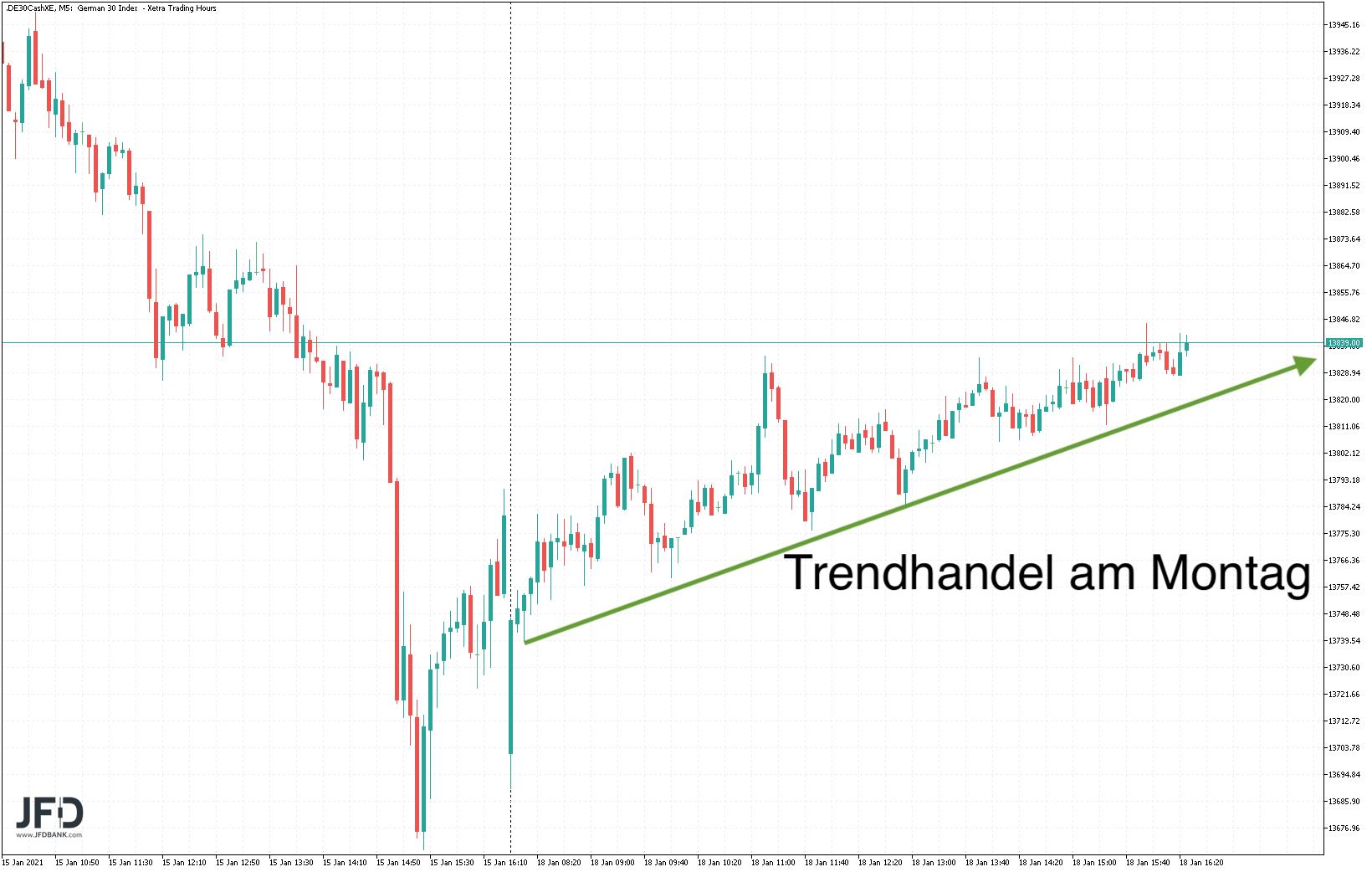 Blickt-der-DAX-heute-wieder-auf-die-14-000-Kommentar-JFD-Bank-GodmodeTrader.de-1